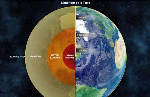Saint seiya omega le systeme solaire partie 1 for Interieur de la terre