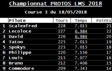 Rendez-vous le 18 mai 2018. 3ème manche championnat Protos Slot-it. . R-sultats-5486735