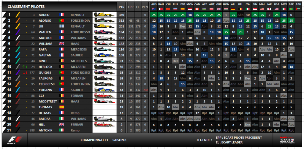 f1 simu saison 8 classement pilotes et constructeurs. Black Bedroom Furniture Sets. Home Design Ideas