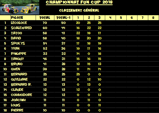 Rendez-vous le 29 juin 2018. 3ème manche championnat VW FUN CUP .   Classement-54bcb80