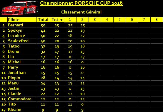 Résultats 2ème manche championnat Porsche 997 gt3 Classement-4f6ee0d