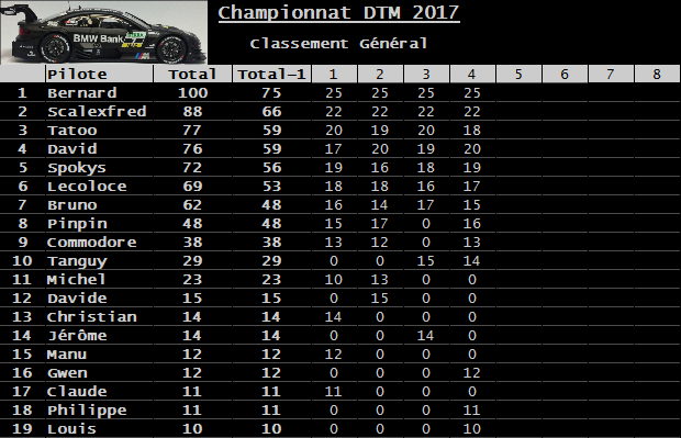 Rendez-vous le 2 juin 2017. 4ème manche championnat Carrera DTM 3D. Classement-52642d6