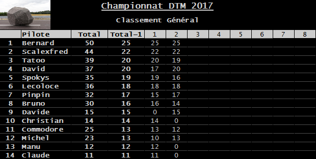 Rendez-vous le 10 mars 2017. 2ème manche championnat DTM Carrera 3D voitures fournies. Classement-51cd43f