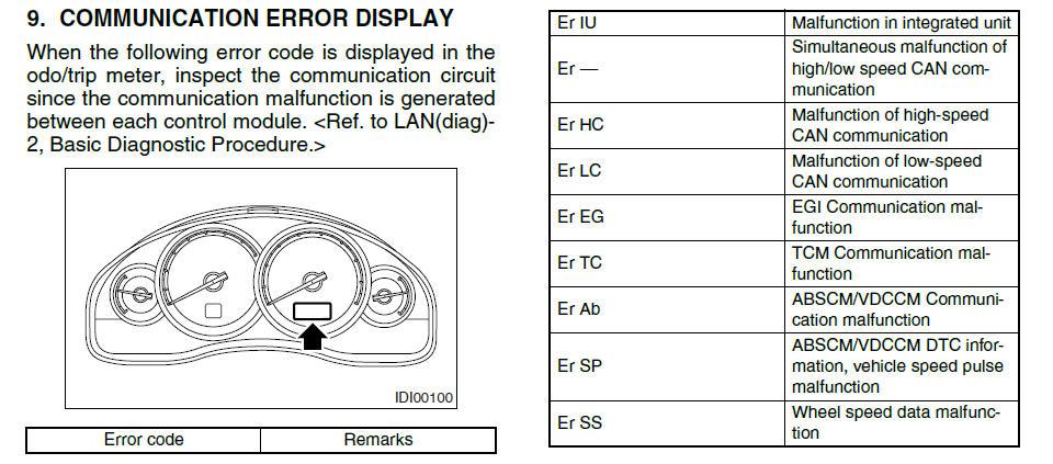 Subaru Passion :: [LEGACY - OUTBACK IV] Les codes erreurs