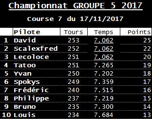 Rendez-vous le 17 novembre 2017. 7ème manche championnat Gr5 By Night voitures fournies.  R-sultats-5375605