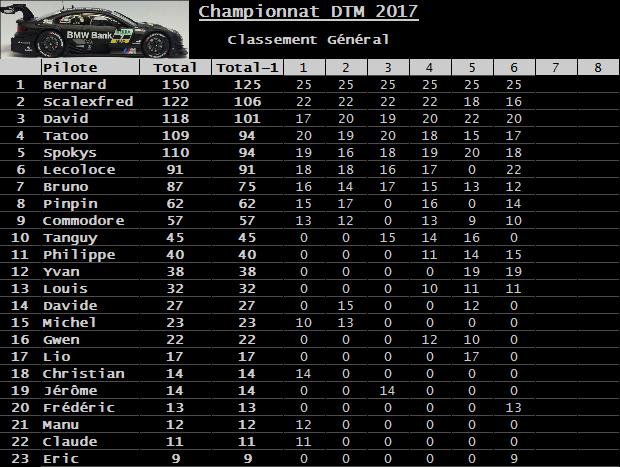 Rendez-vous le 27 octobre 2017. 6ème manche championnat DTM Carrera 3D voitures fournies. Classement-53536bd