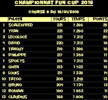Rendez-vous le 18 janvier 2019. Dernière manche championnat VW FUN CUP . R-sultats-55a4419