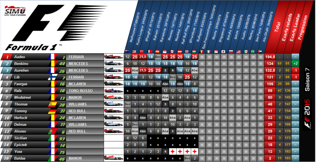 f1 simu saison 7 classement pilotes et constructeurs. Black Bedroom Furniture Sets. Home Design Ideas