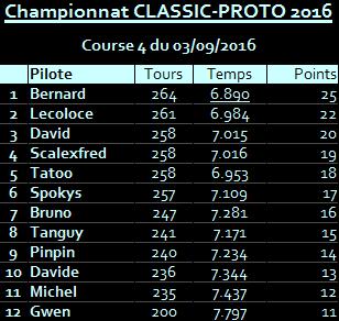 Rendez-vous le 2 septembre 2016. 4ème manche championnat Proto Classic.   R-sultats-504ce34