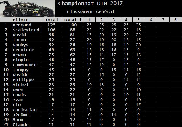 Rendez-vous le 15 septembre 2017. 5ème manche championnat Carrera DTM 3D.  Classement-530ea40
