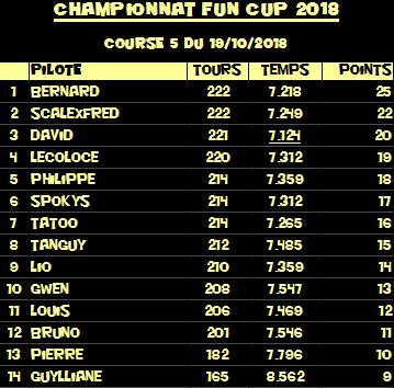 Rendez-vous le 19 octobre 2018. 5ème manche championnat VW FUN CUP.  R-sultats-5541e28