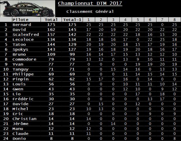 Rendez-vous le 29 décembre 2017. Dernière manche championnat DTM Carrera 3D. Classement-53afa8d