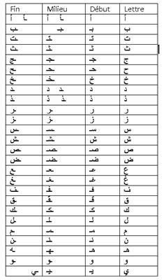 Forum islam sunnite apprendre l 39 arabe sur forumuslim - Alphabet arabe a imprimer ...
