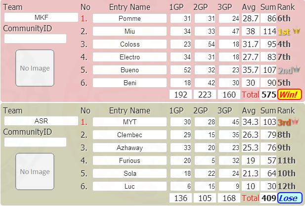 [112] [Défaite] Mario Kart Fever Mkf-vs-asr-4c68154
