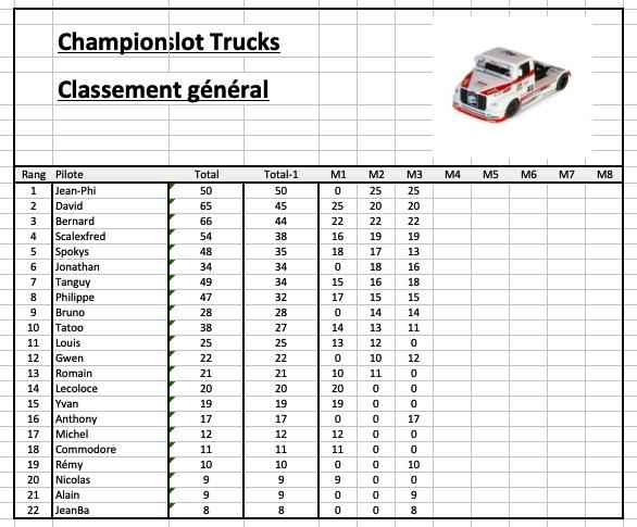Rendez-vous le 17 mai 2019. 3ème manche championnat FLYSLOT TRUCKS . Image-18-05-19-a-13.14-562a8c2