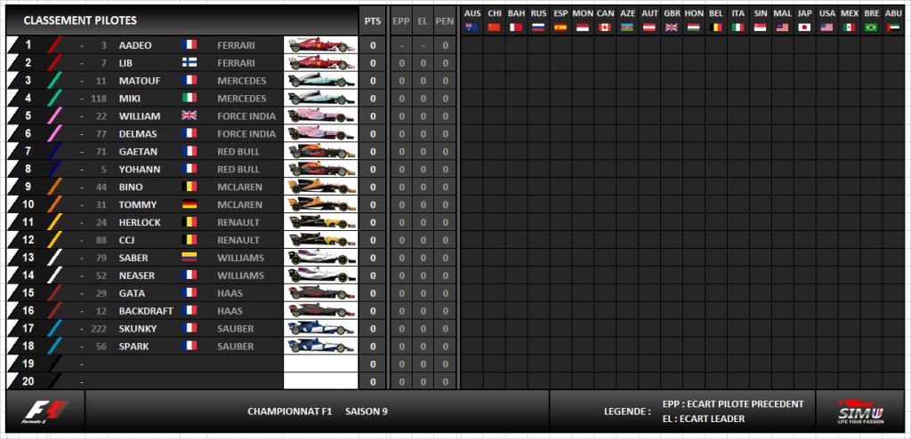 f1 simu saison 9 classement pilotes et constructeurs. Black Bedroom Furniture Sets. Home Design Ideas