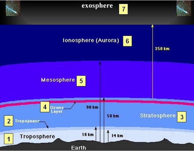 Forum islam sunnite les sept couches de l 39 atmosphere - Les couches de l atmosphere ...