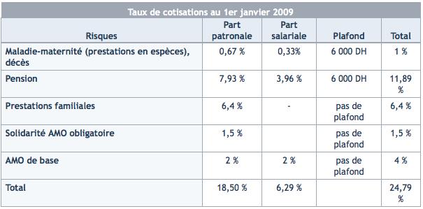 Au 1er juillet 2009 le salaire horaire minimum brut est - Plafond horaire de la securite sociale ...