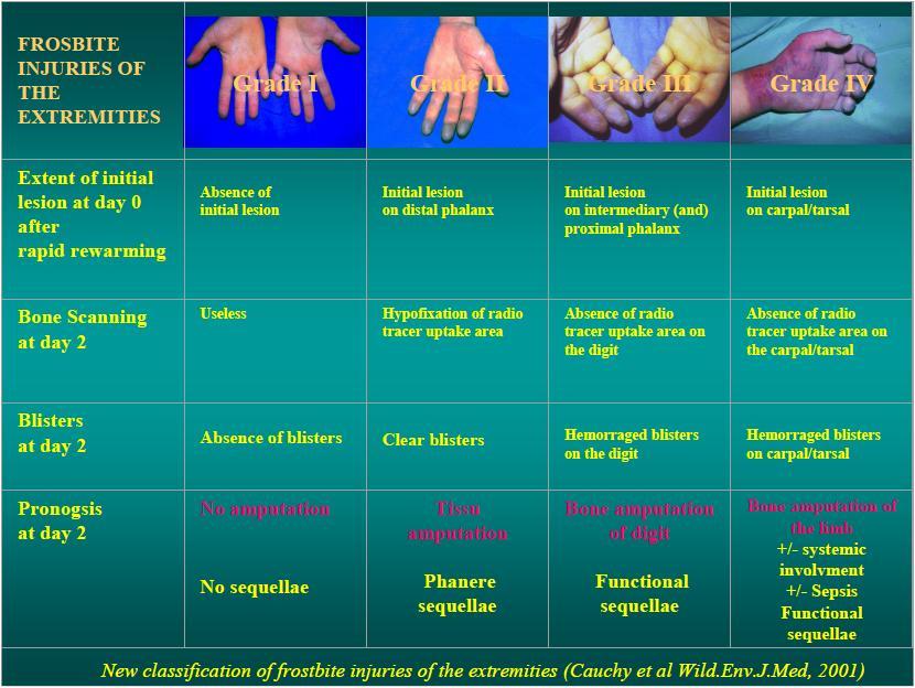 Les dorsalgies du médicament les gels