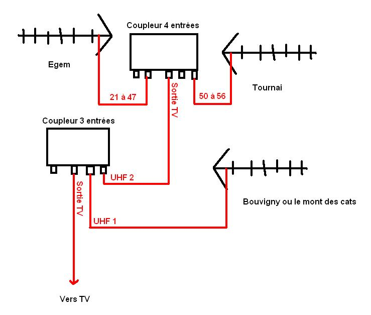 how to connect bauhn tv to tv antenna