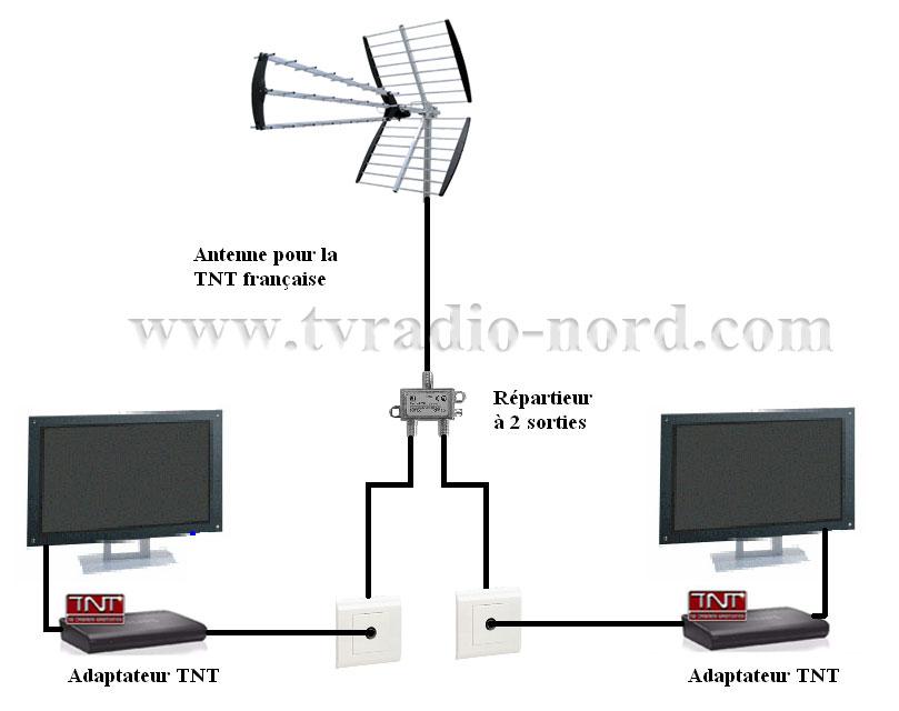 Tnt62 reception suite achat d modulateur tnt - Comment installer une antenne rateau ...
