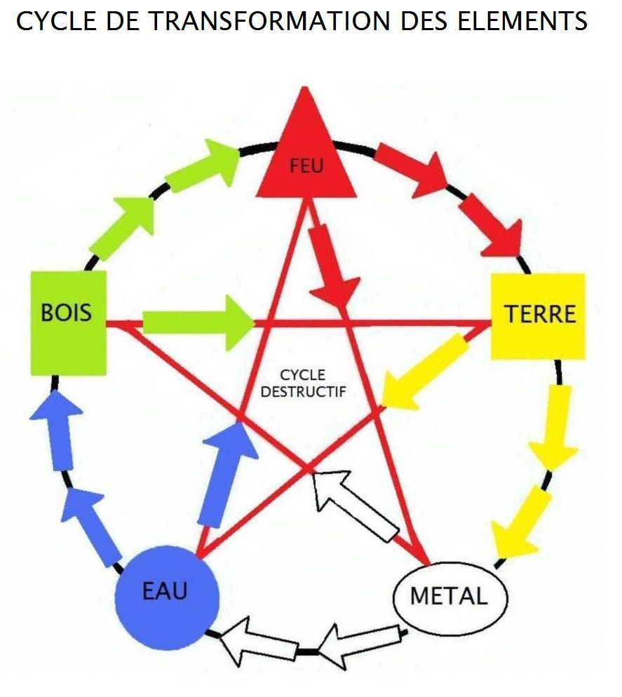 Forum alg rien de m decine med dz les 5 l ments du - Le feng shui facile ...
