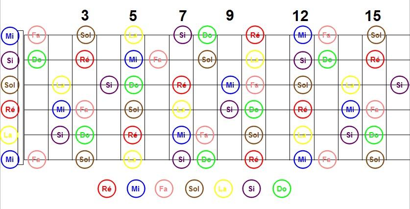 comment apprendre notes manche guitare