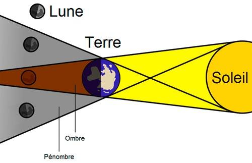 225fa104ef87c5 astronomy forever    Une éclipse Lunaire, Solstice et une éclipse solaire