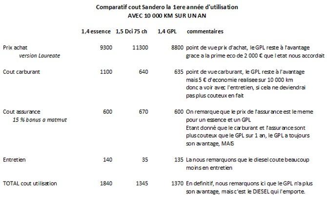 Forum dacia sandero bienvenue aux sanderistes les co ts d 39 utilisation de la sandero - Essence de terebenthine utilisation ...