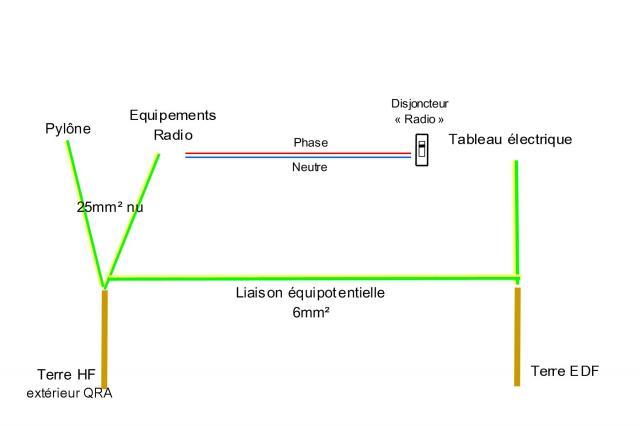 Technique radio infos dx partage terre hf - Installation piquet de terre ...