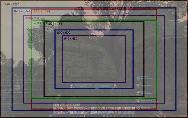 écrans éclaircissements Sur La Taille Et La Résolution