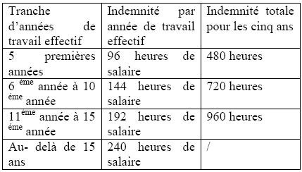 fiscalit 233 marocaine ind 233 mnit 233 de licenciement et de pr 233 avis