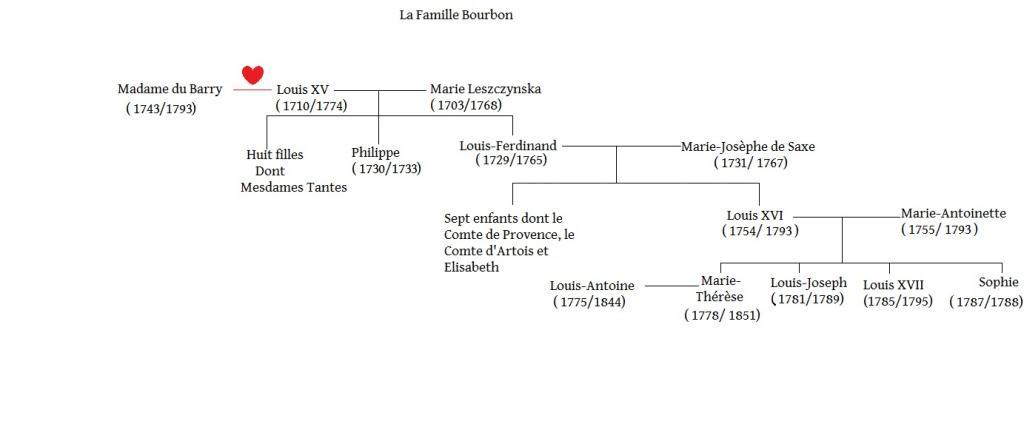 Arbres généalogiques des personnages de Lady Oscar Famille-bourbon-3ad57c0