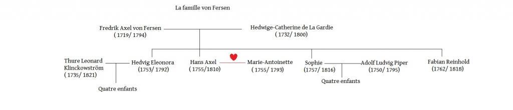 Arbres généalogiques des personnages de Lady Oscar Famille-von-fersen-3ad5c0d