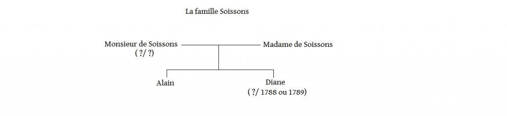 Arbres généalogiques des personnages de Lady Oscar Famille-soissons-3ad5cd0