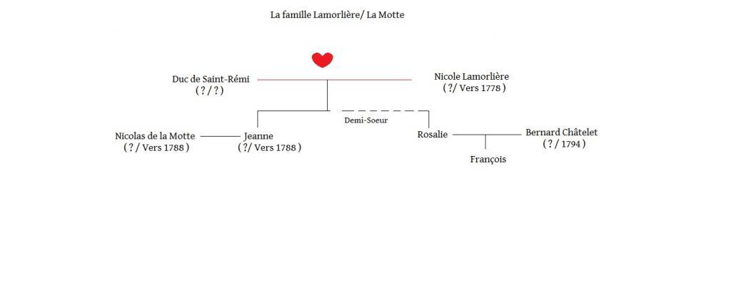 Arbres généalogiques des personnages de Lady Oscar Famille-lamorli-re-la-motte-3ad5d65
