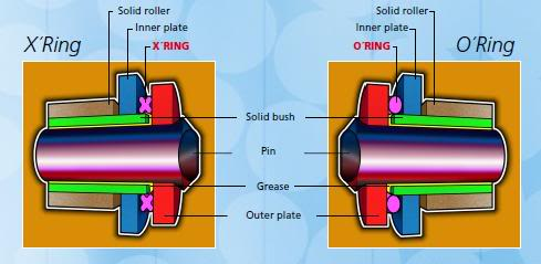 Difference Between O And X Ring Chains
