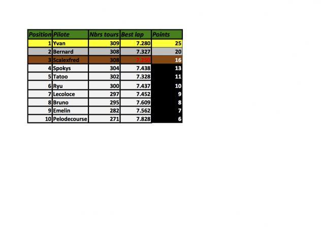 Championnat Gr 5 voitures fournies règlement sportif et résultats. Manche-1-gr.-5-40bdff5