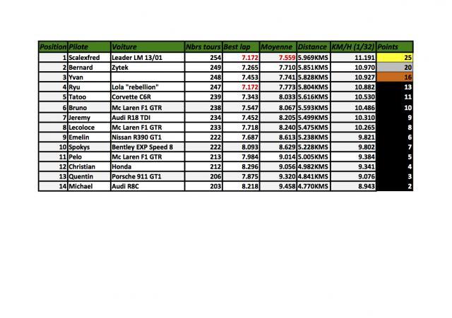 Championnat Proto-GT SRCN & SRCF Manche-1-srcn--4195d9a