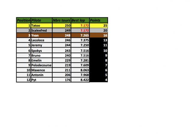 Championnat Gr 5 voitures fournies règlement sportif et résultats. M2-41e9c13
