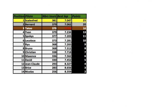Championnat Gr 5 voitures fournies règlement sportif et résultats. M4-42fbee7