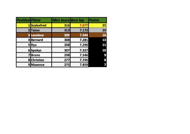 Championnat Gr 5 voitures fournies règlement sportif et résultats. M3-422edd9